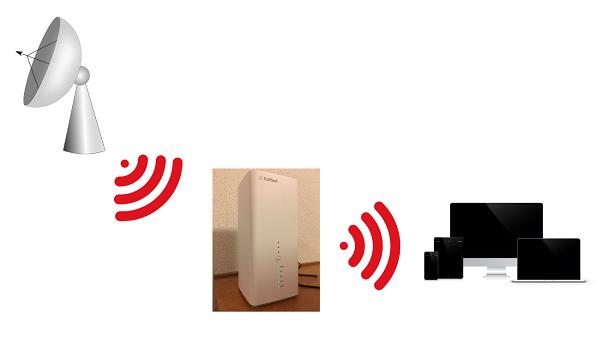 据え置き型Wi-Fiの仕組み