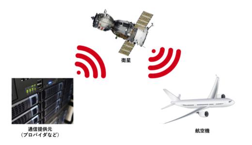 バスや飛行機、新幹線のWi-Fiの仕組み!無料だけど通信速度は遅い?!