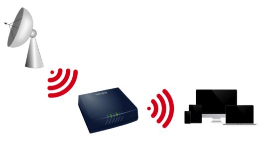 Wi-Fiとは何か仕組みを分かりやすく解説!無線LANとの違いまで全て解説!