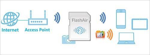 無線LANの子機として使えるSDカードのメリット