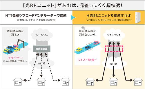 光BBユニット 通信速度 安定