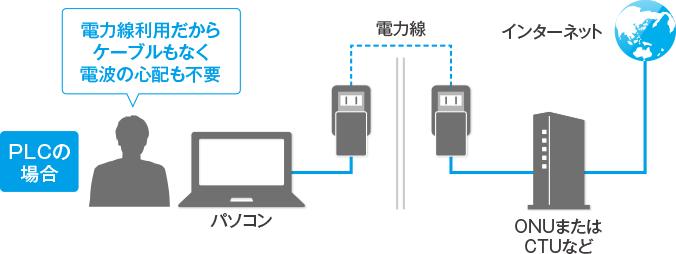 コンセントLANの利用イメージ