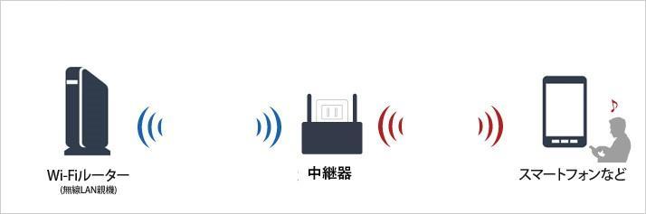 中継器の利用イメージ