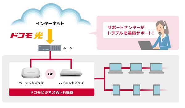 ドコモ フリーWi-Fi 仕組み イメージ