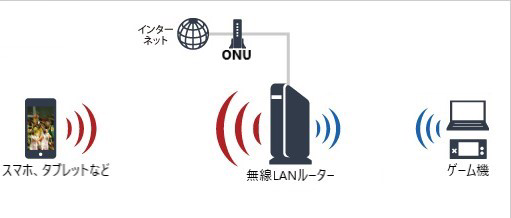 ONU 無線LANルーター