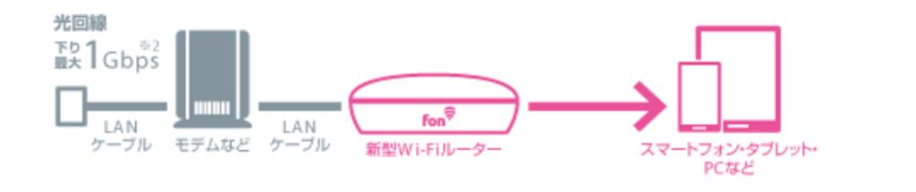 FONルーターの仕組み