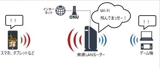 無線LANルーター 主張 デバイスがWi-Fiを認識