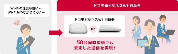 ドコモ光ビジネスWi-Fi 同時接続50台まで