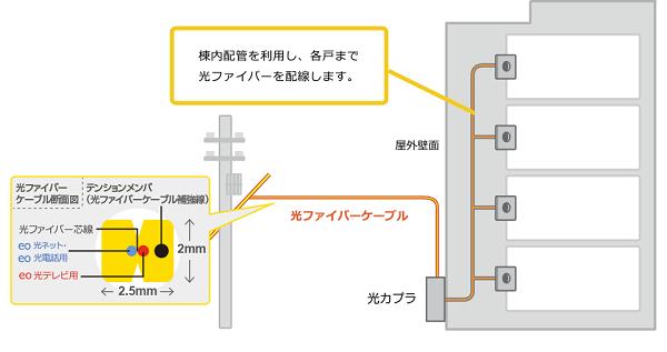 eo光 屋外配線引き込み工事