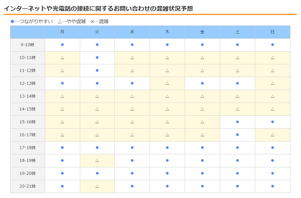 eo光サポートダイヤル混雑状況予想