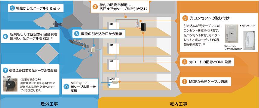 NURO光導入工事 マンション
