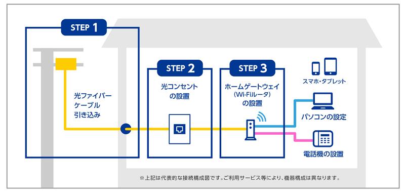 AsahiNet 光 回線設置工事