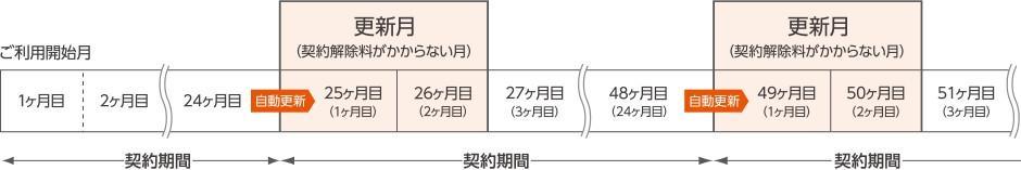 auひかりちゅらの契約期間2