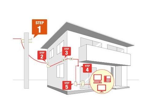 auひかりちゅら光回線の屋外壁配線イメージ