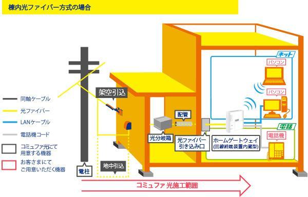 コミュファ光集合住宅配線イメージ