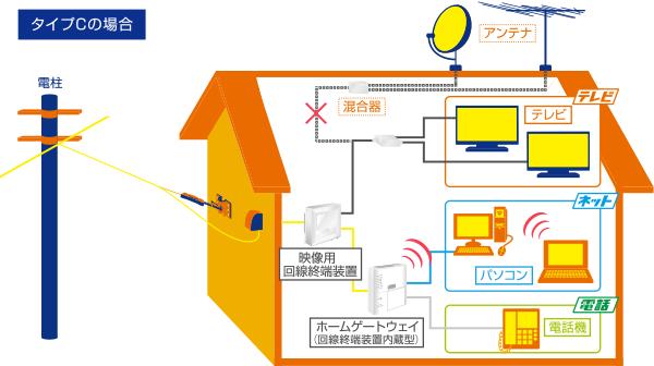 コミュファ光戸建て住宅配線イメージ