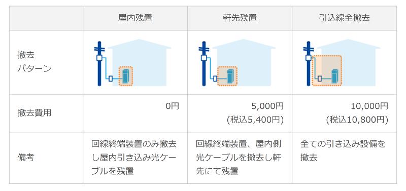 ピカラ光 解約に伴う機器撤去費用