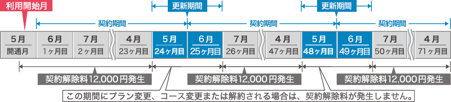 TCOM光2年バリューパック解約手数料