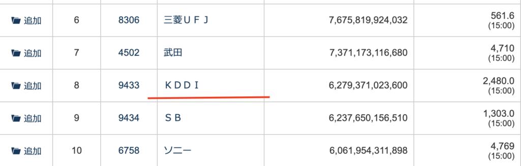 KDDIの時価総額