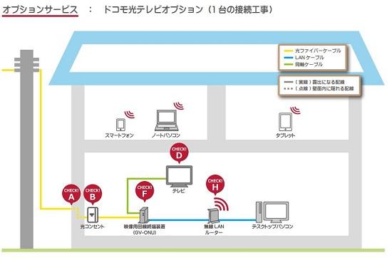 ドコモ光テレビオプション(1 台の接続工事)