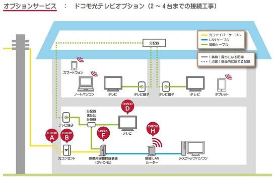 ドコモ光テレビオプション(2 ~ 4 台までの接続工事)