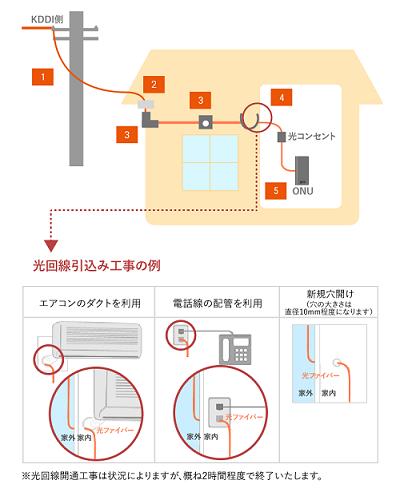 auひかり 光回線引き込み工事の例