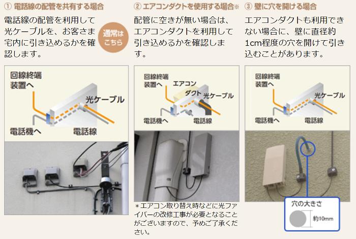 室内への光ケーブルの引き込み方法