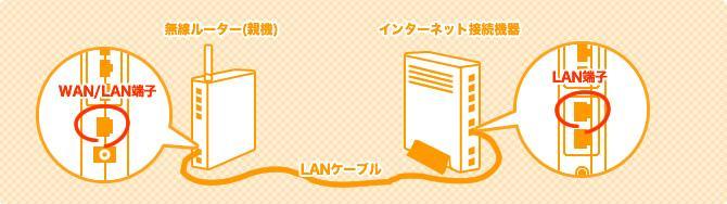 モデムと無線LANルーターの接続イメージ