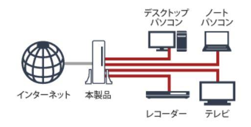 スイッチングハブ内蔵ルーターの接続