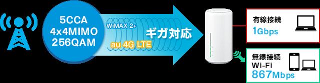 WiMAX 2+ ギガスピードの高速ホームルーター