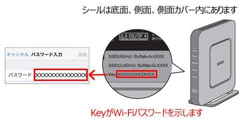 ルーターに記載のSSIDやパスワード